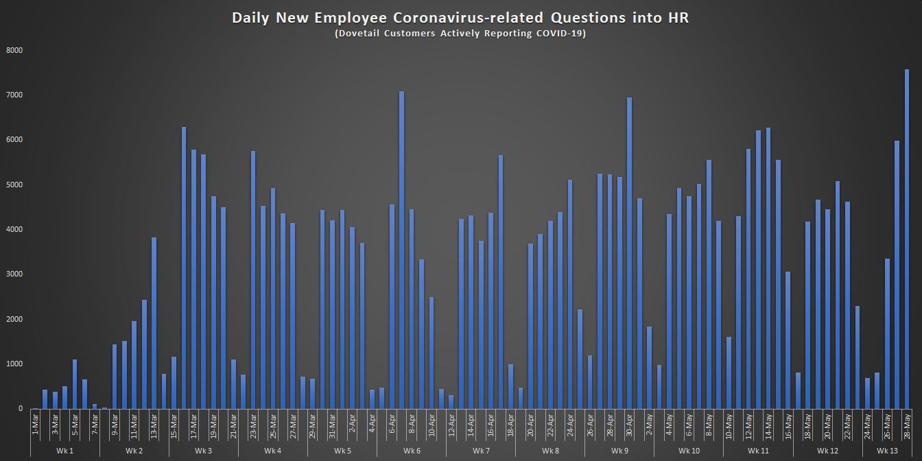 1. Daily New Employee Coronavirus-related Questions into HR