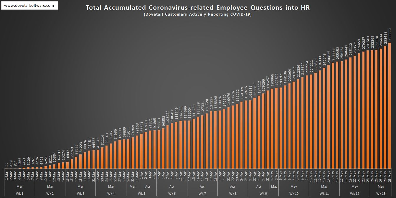2. Total Accumulated Coronavirus-related Employee Questions into HR