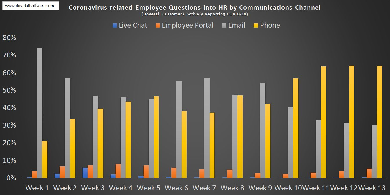 3. Coronavirus-related Employee Questions into HR by Communication Channel