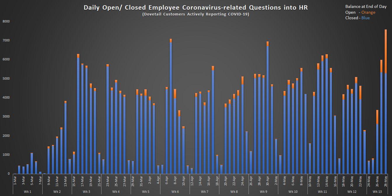 4. Daily Open and Closed Employee Coronavirus-related Questions into HR